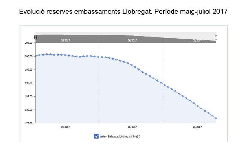 evolucio reserves lllobregat